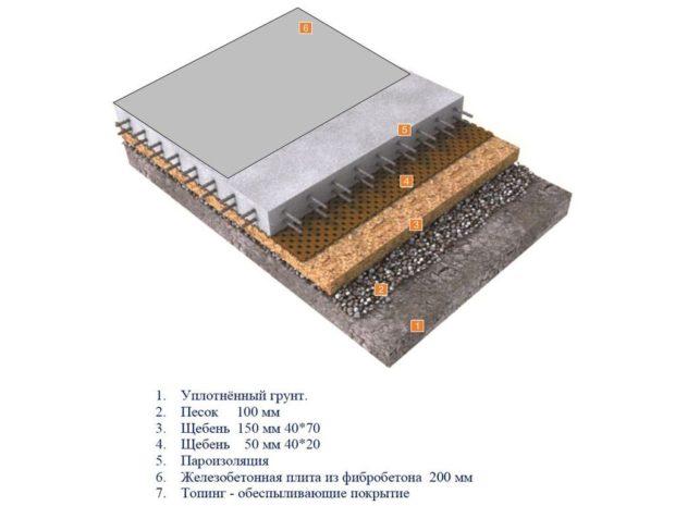 Устройство пола промышленных зданий